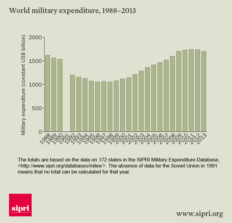 World-military-expenditure-1988-2013